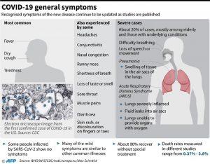 COVID-19 symptoms 5-5-2020